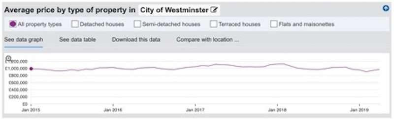 西敏市平均房價