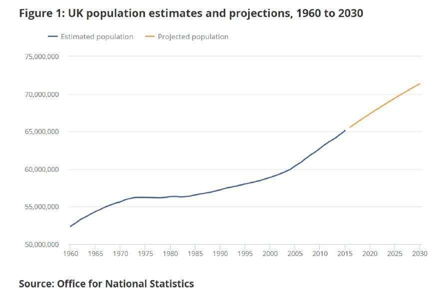 英國人口成長