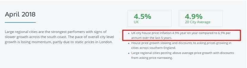曼徹斯特房價