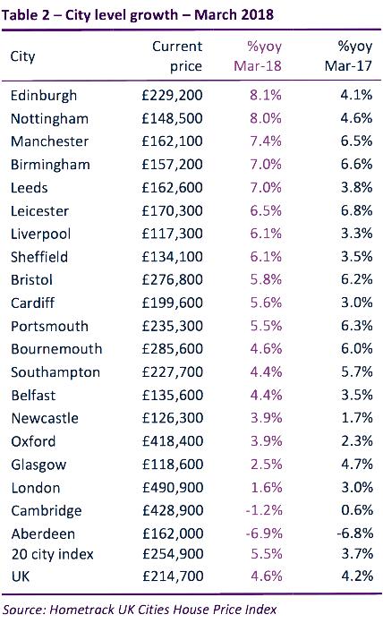英國2018房價