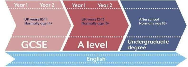 英國a level