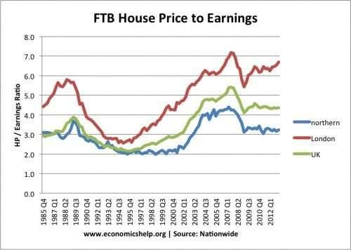 英國近10年房價