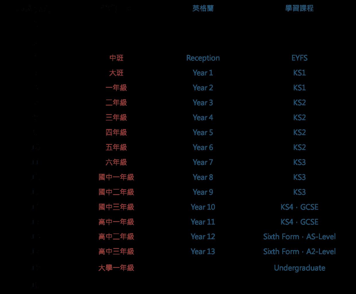 台灣英國學制對照表