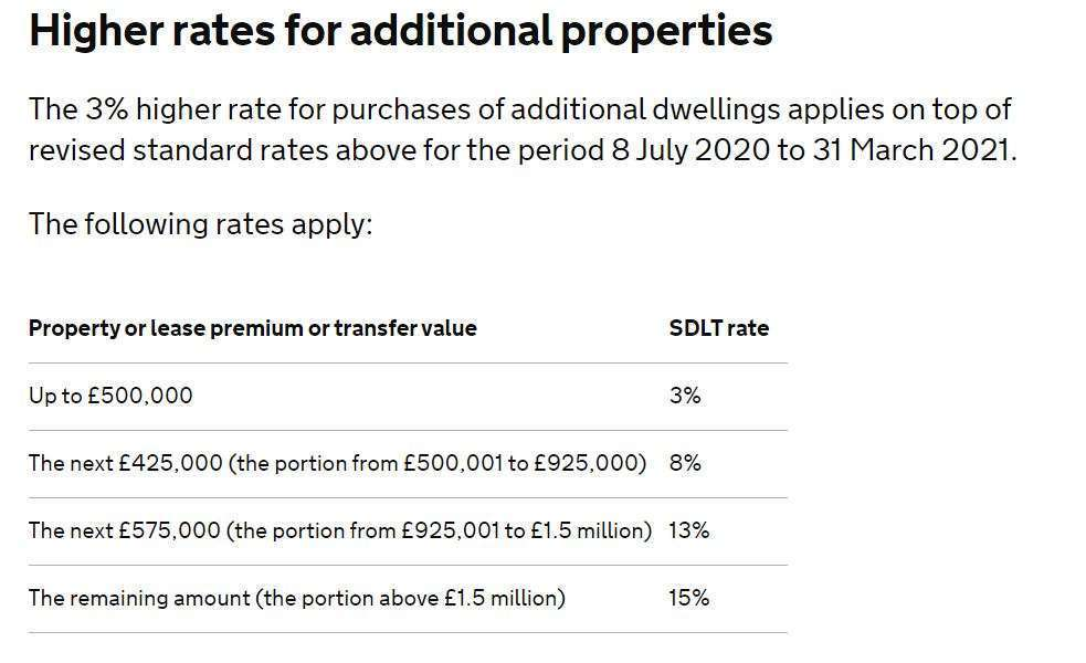 stamp duty rate for additional properties