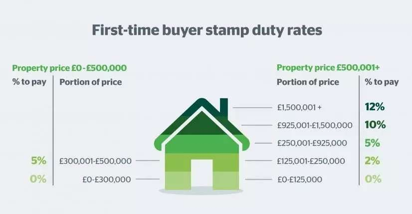 first time buyer stamp duty rate