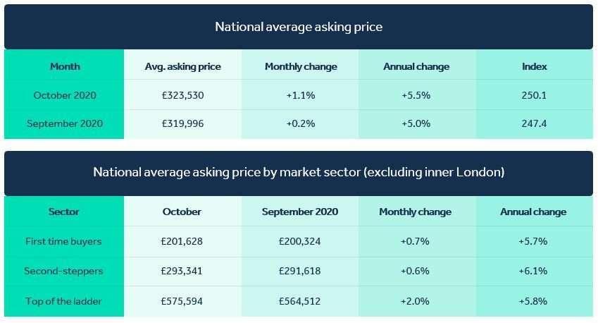 英國房產 客人出價