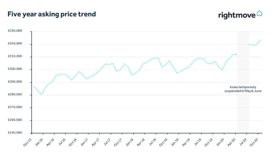 英國房價成長