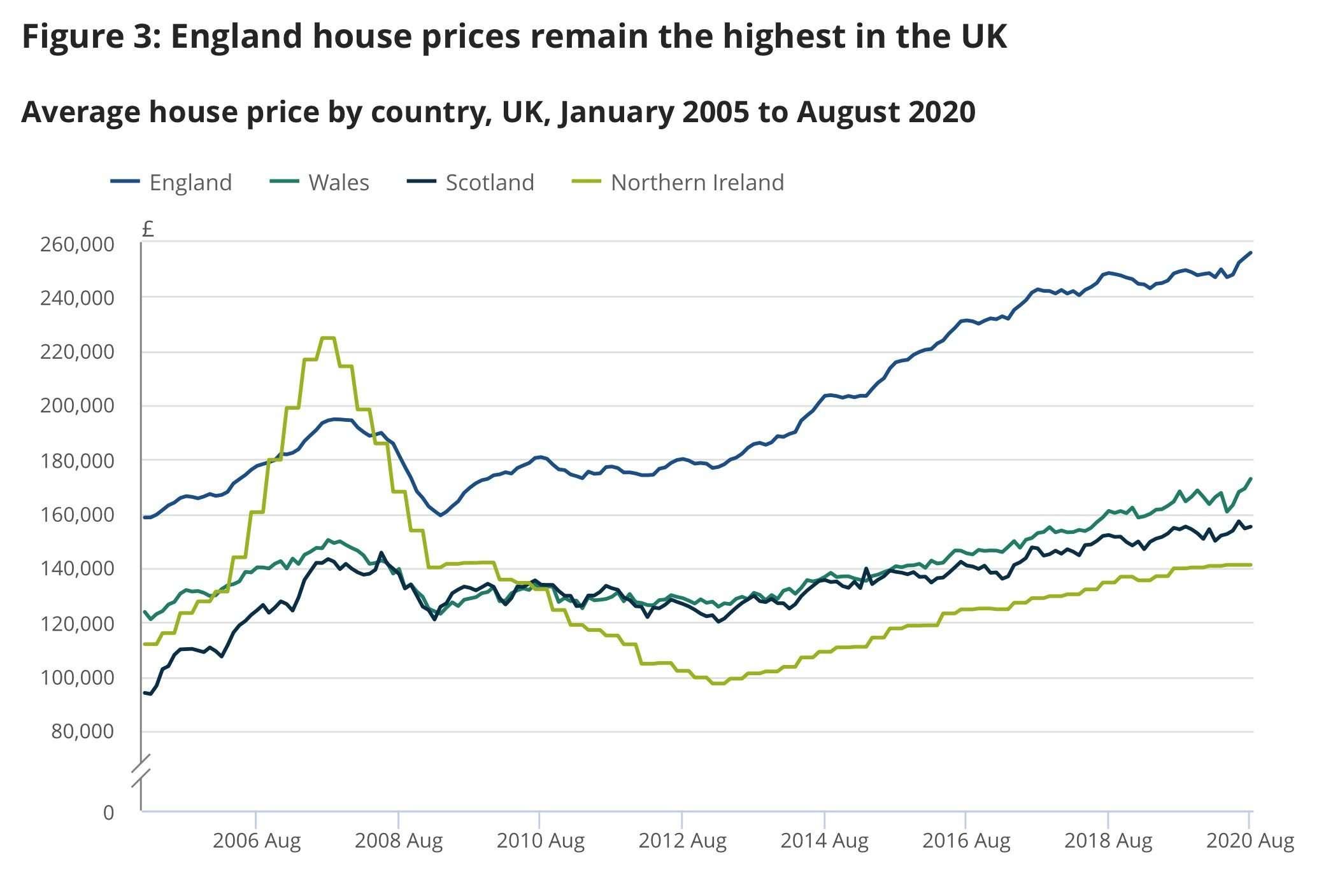 英國房價持續飆升