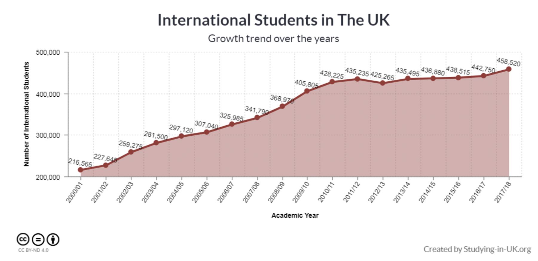 international students I the uk