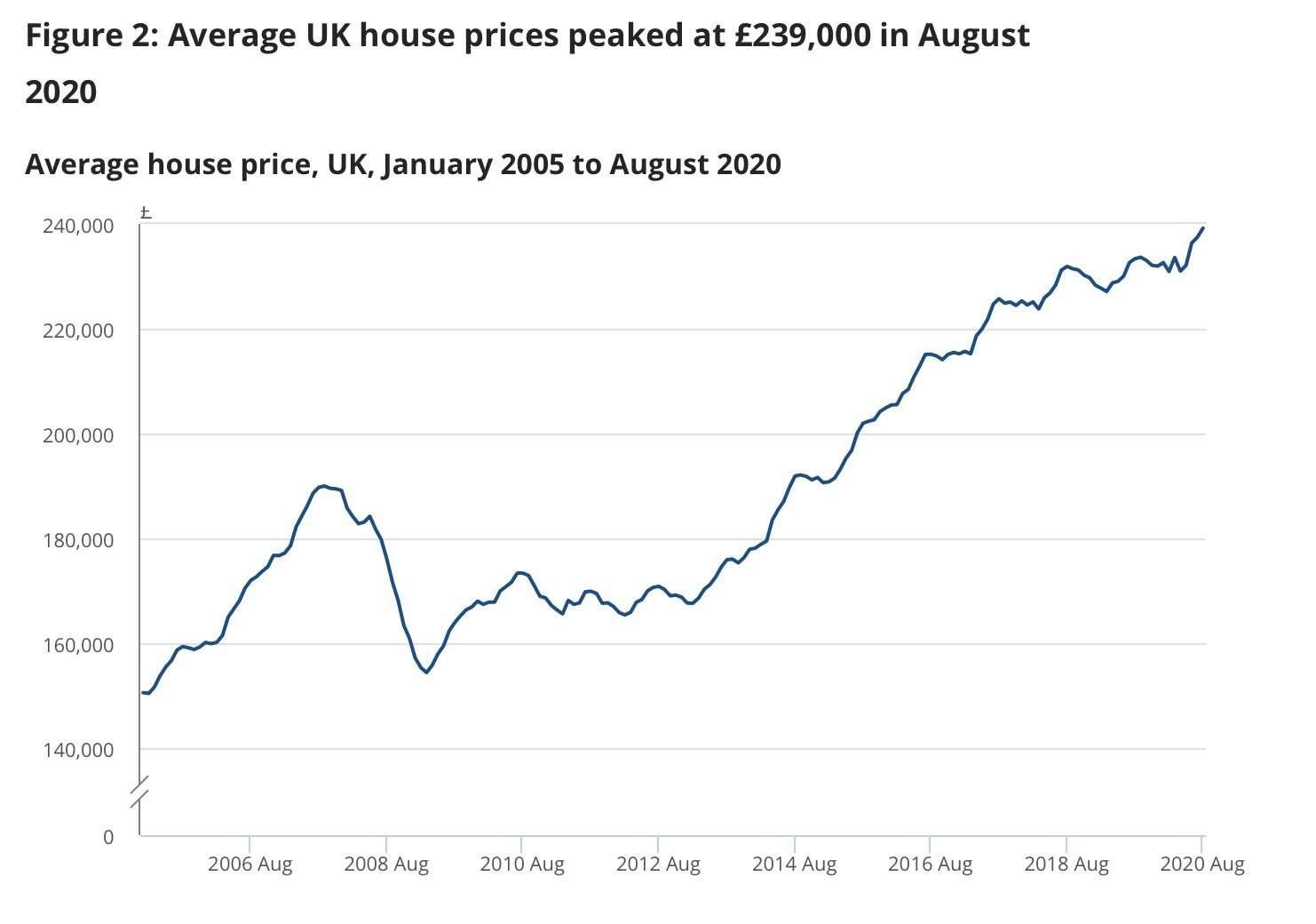 英格蘭房價 到達高點