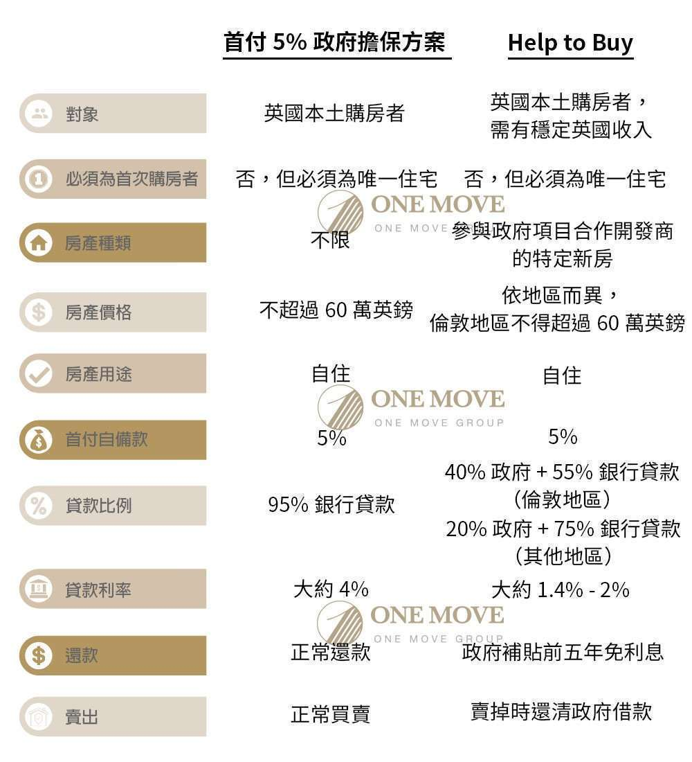 5% deposit v.s. Help to Buy