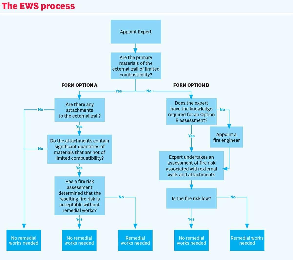 EWS Process