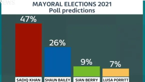 Mayoral elections 2021 poll predictions