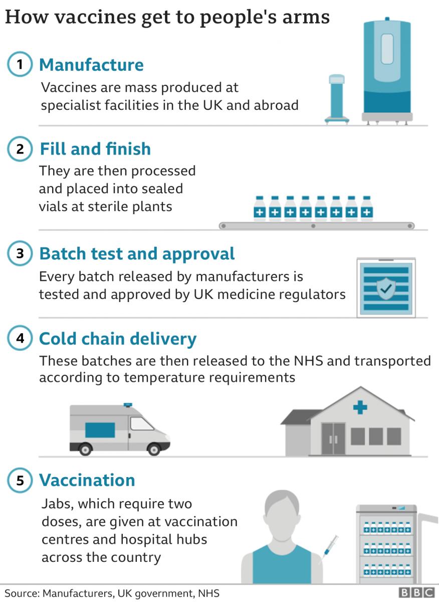 Vaccine Supply Chain