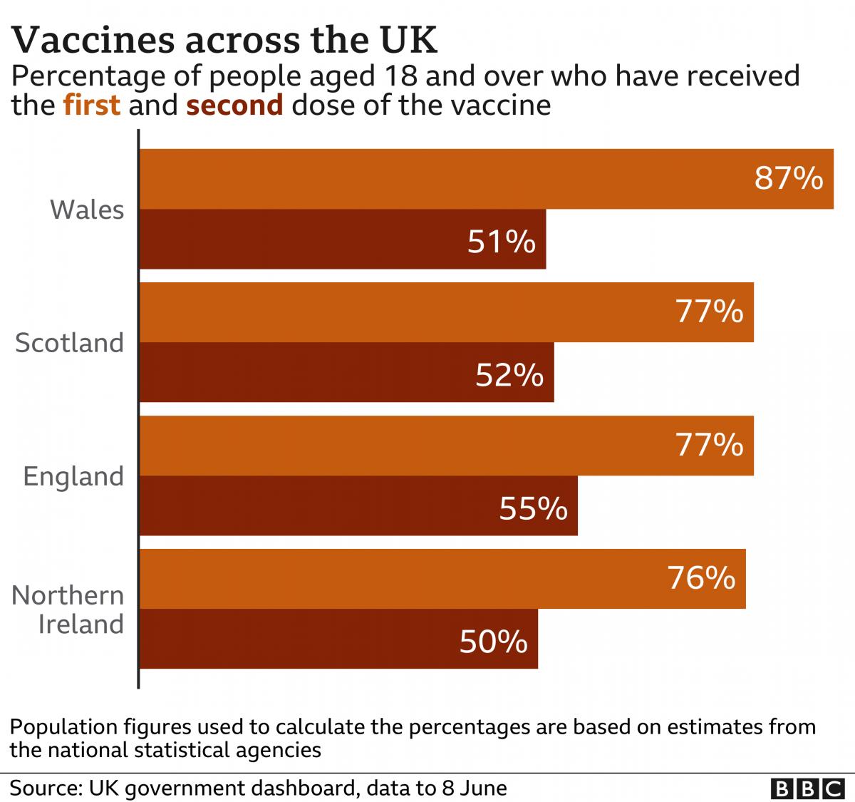 Vaccines across the UK
