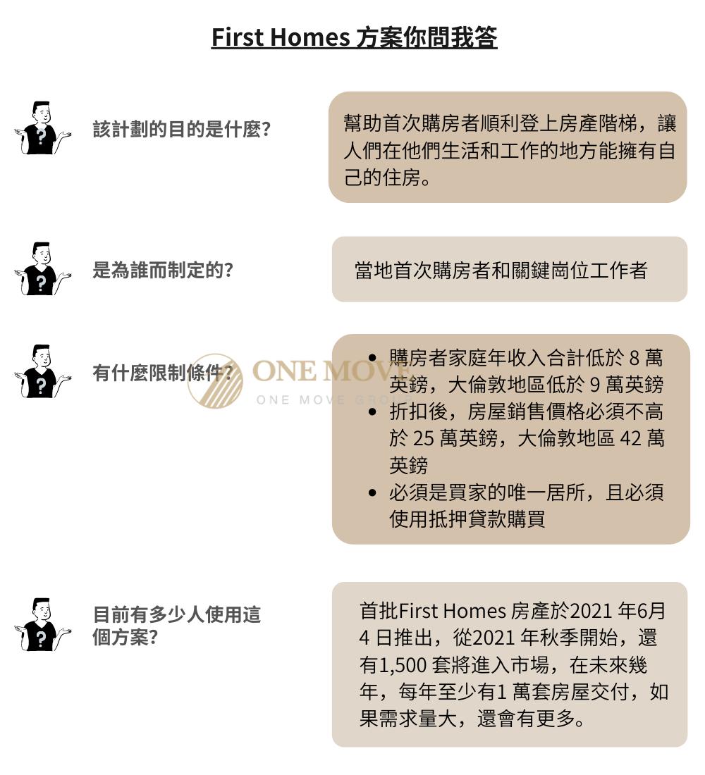 First Homes QA-1