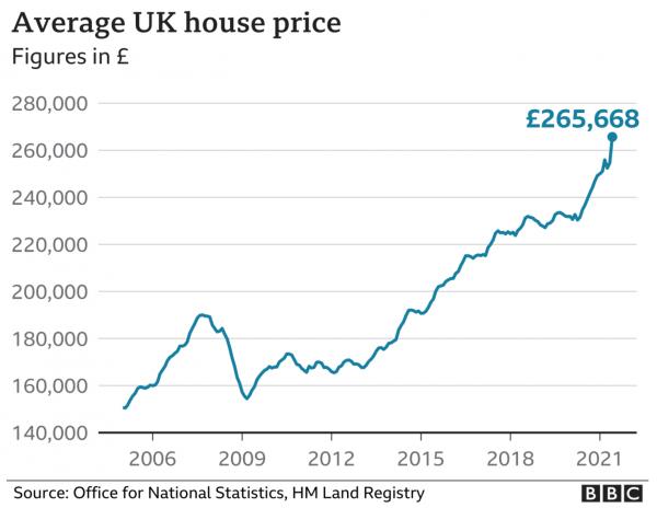 Average UK House Price 2021